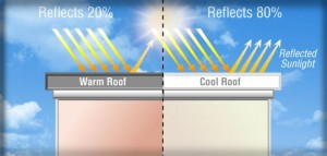Cool Roofs and How They Save You Money